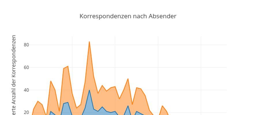 Screenshot einer statistischen                                 Auswertung